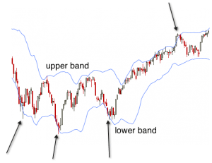 Bollinger-Bands-Strategies