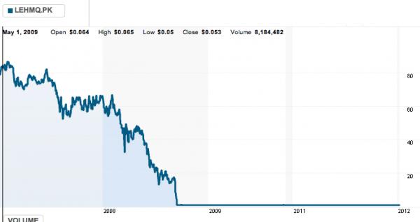 Lehman Brothers Stock Chart