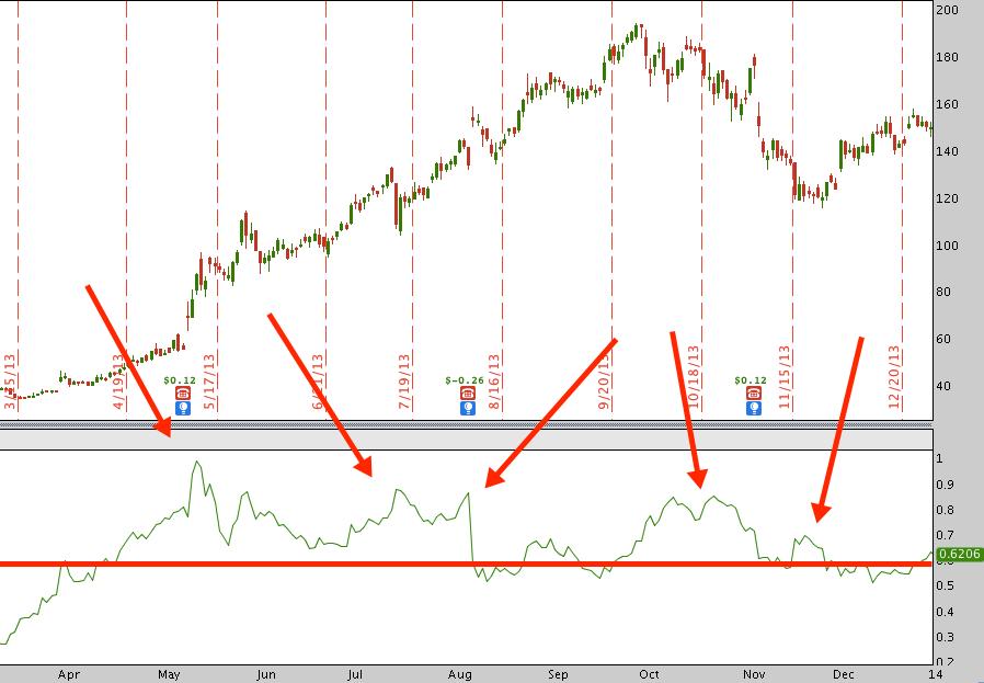 TSLA Implied Volatility