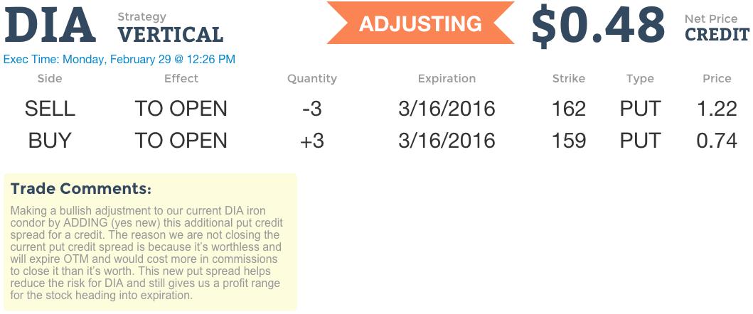 Options trading high iq adjusting iron condor