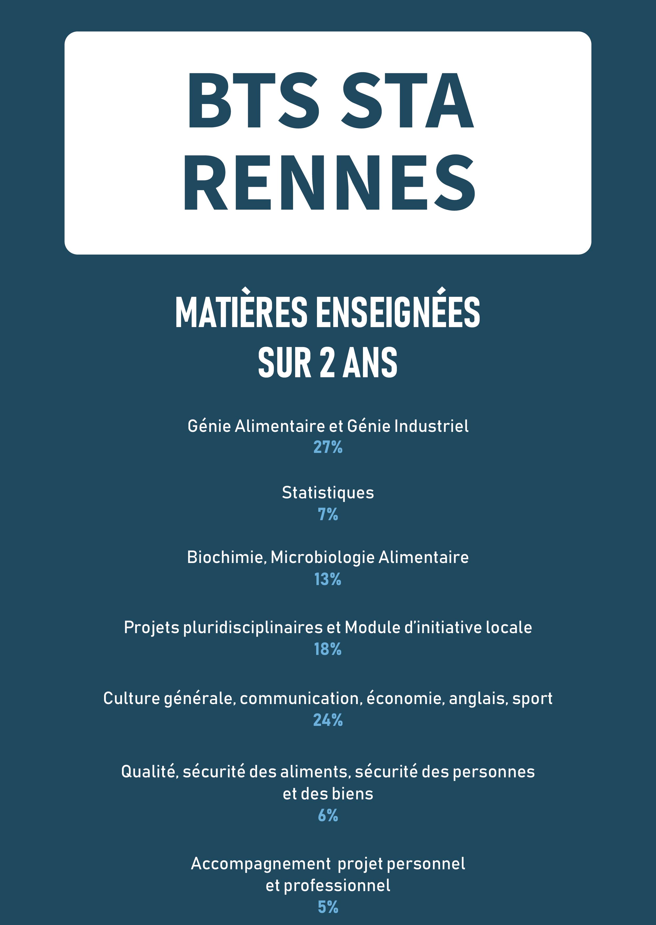 BTS Science et Technologie des Aliments Rennes