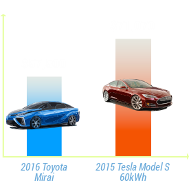 Toyota Mirai vs Tesla Model S Pricing