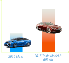 Mirai refueling time vs Model S recharging time