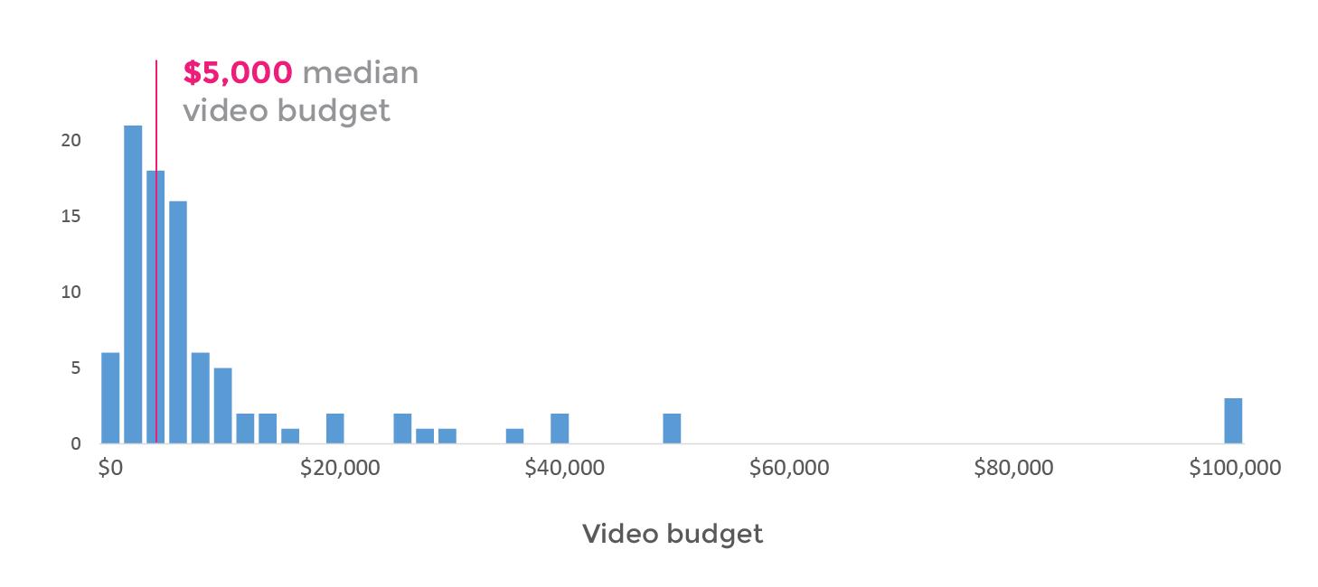 Crowdfunding video budgets vary from $0 to $100k