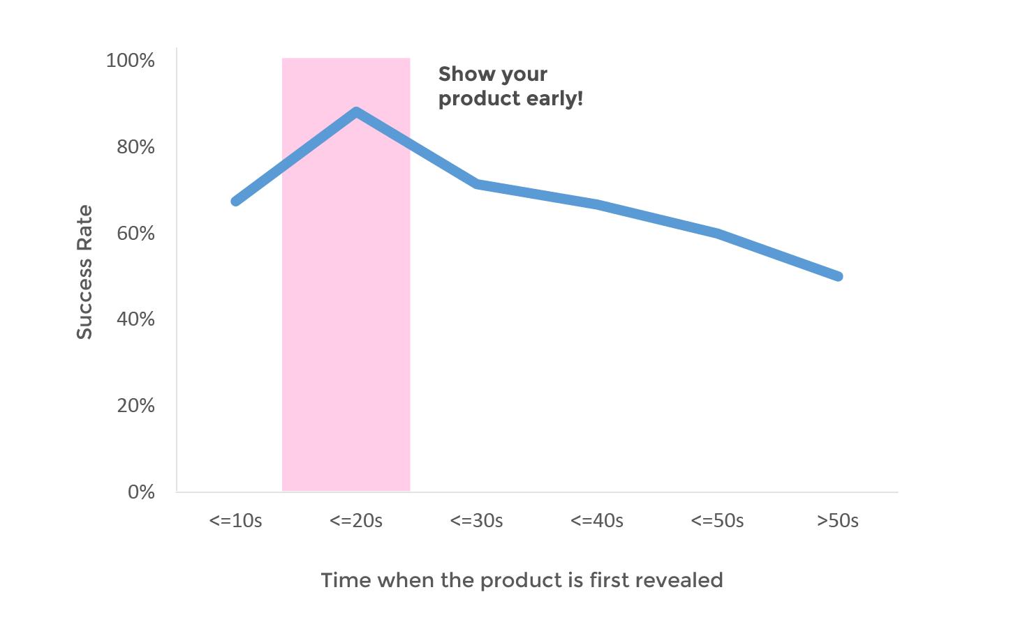 尽早展示您的产品!