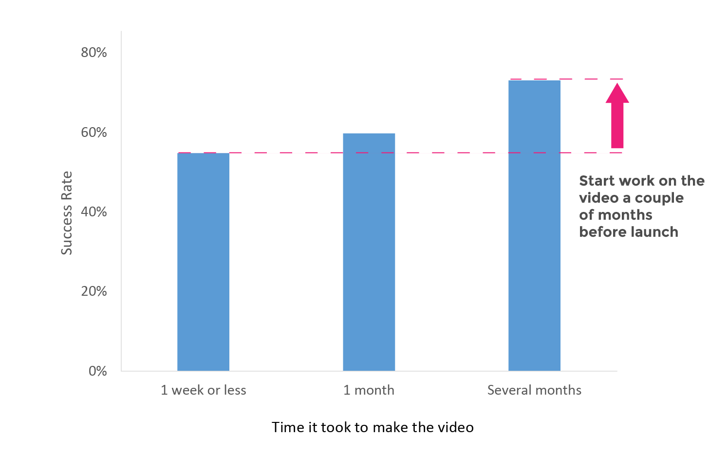 How long does it take to make a crowdfunding video?