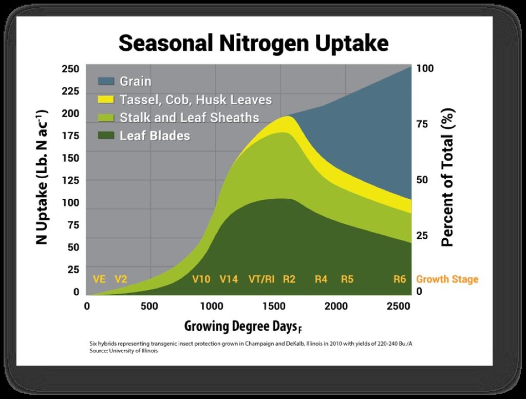 Seasonal Nitrogen