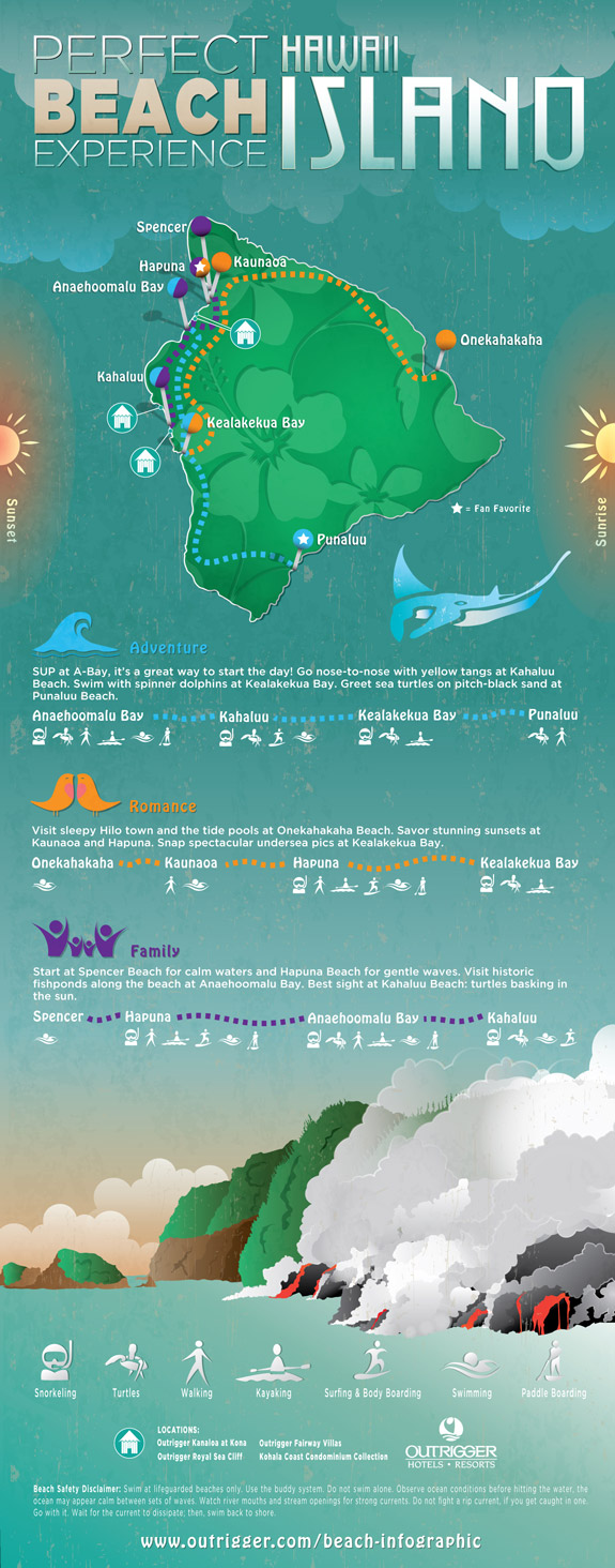 Hawaii Island beach infographic, Outrigger Hotels and Resorts