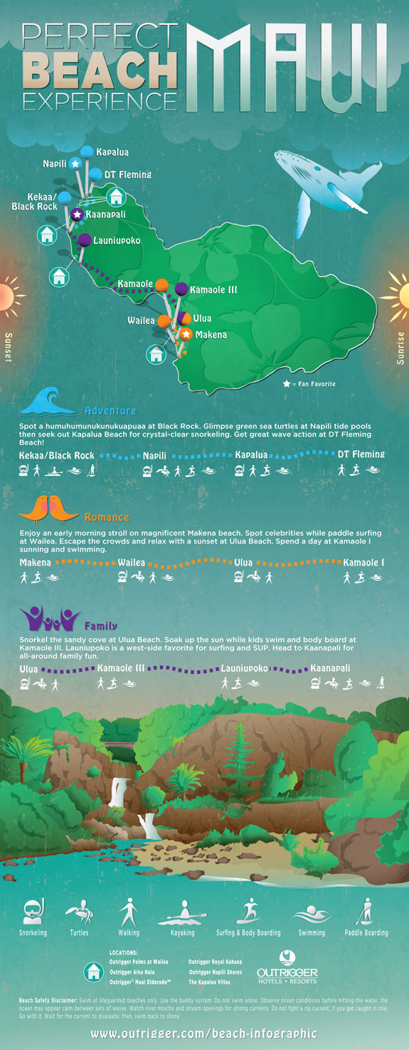 Maui beach infographic, Outrigger Hotels and Resorts