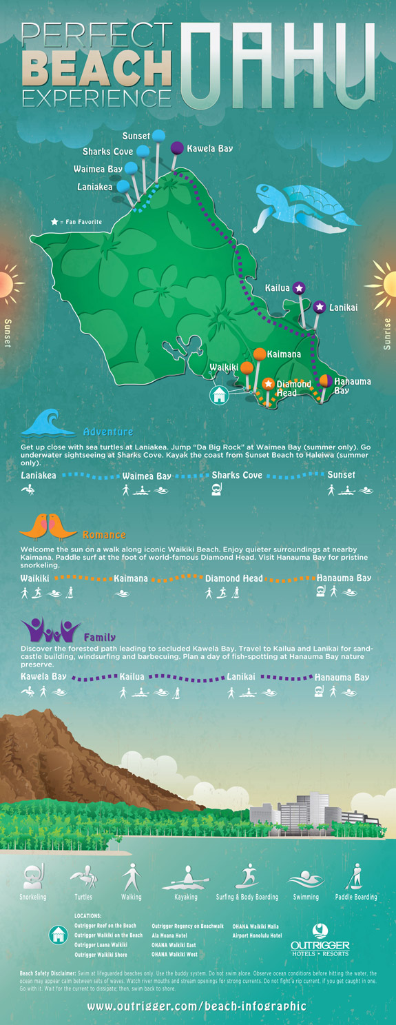 Oahu beach infographic, Outrigger Hotels and Resorts