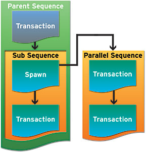 Hierarchical sequences