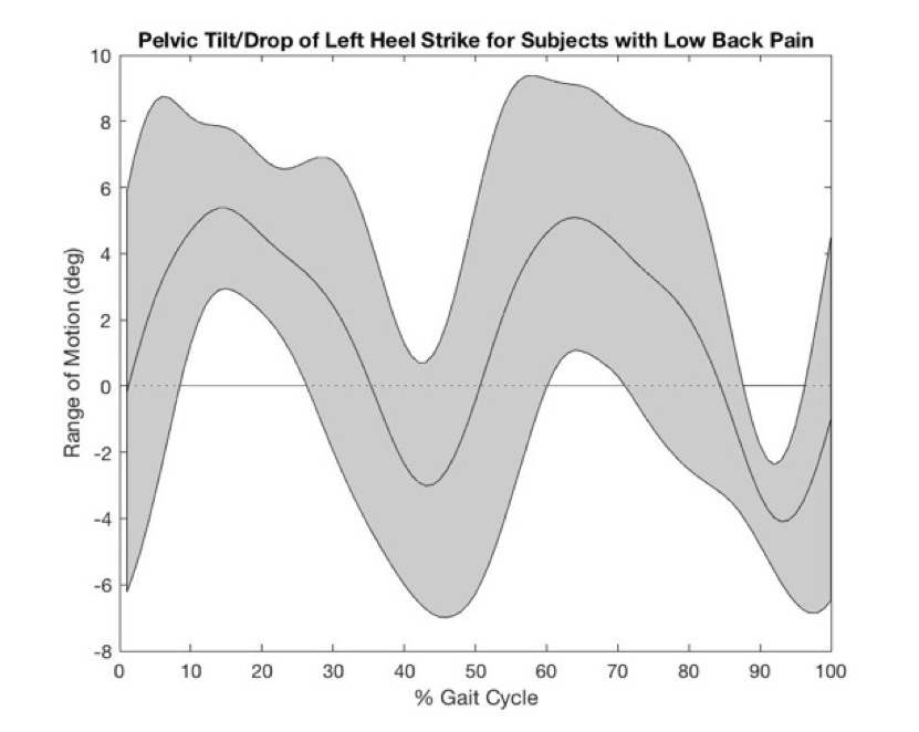 results: healthy subjects have an average range of 20� pelvic tilt while  those with a history of lbp have a 10� average range of pelvic tilt while  running