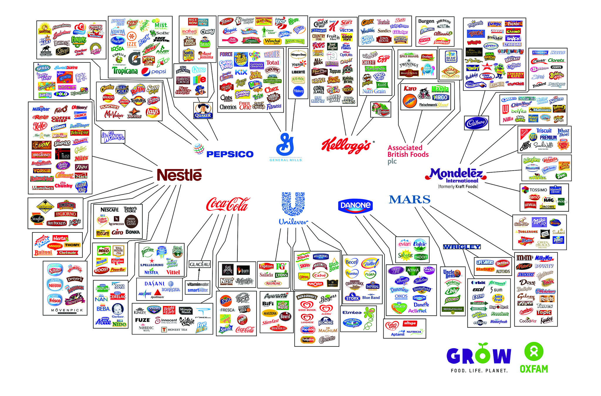 10 companies that control the food industry daily infographic