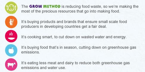 GROW method