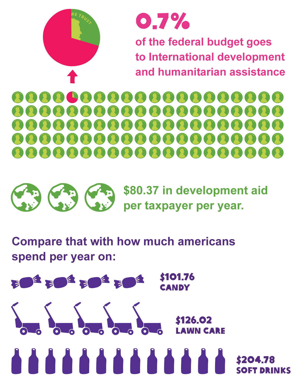 In what ways will US foreign aid not help solve world hunger?
