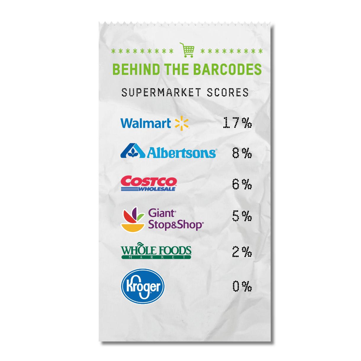 Supermarket Scorecard