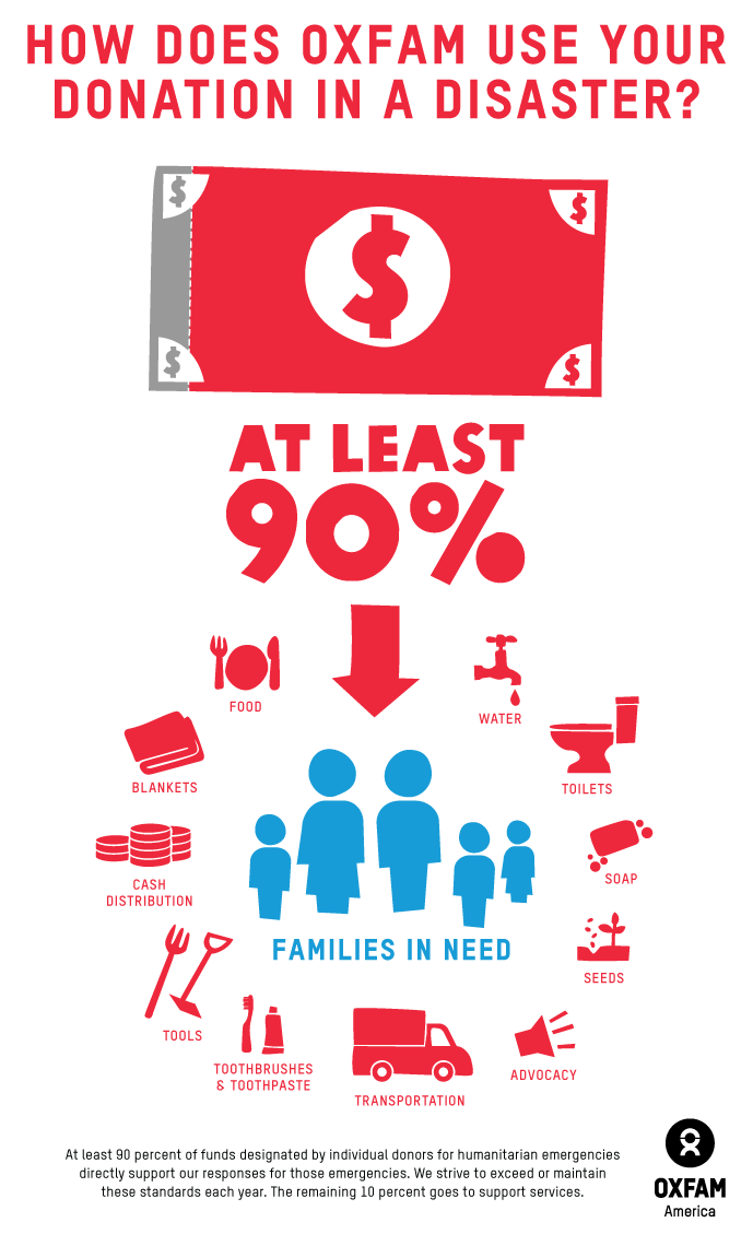 Oxfam Donation Disaster Infographic 2013
