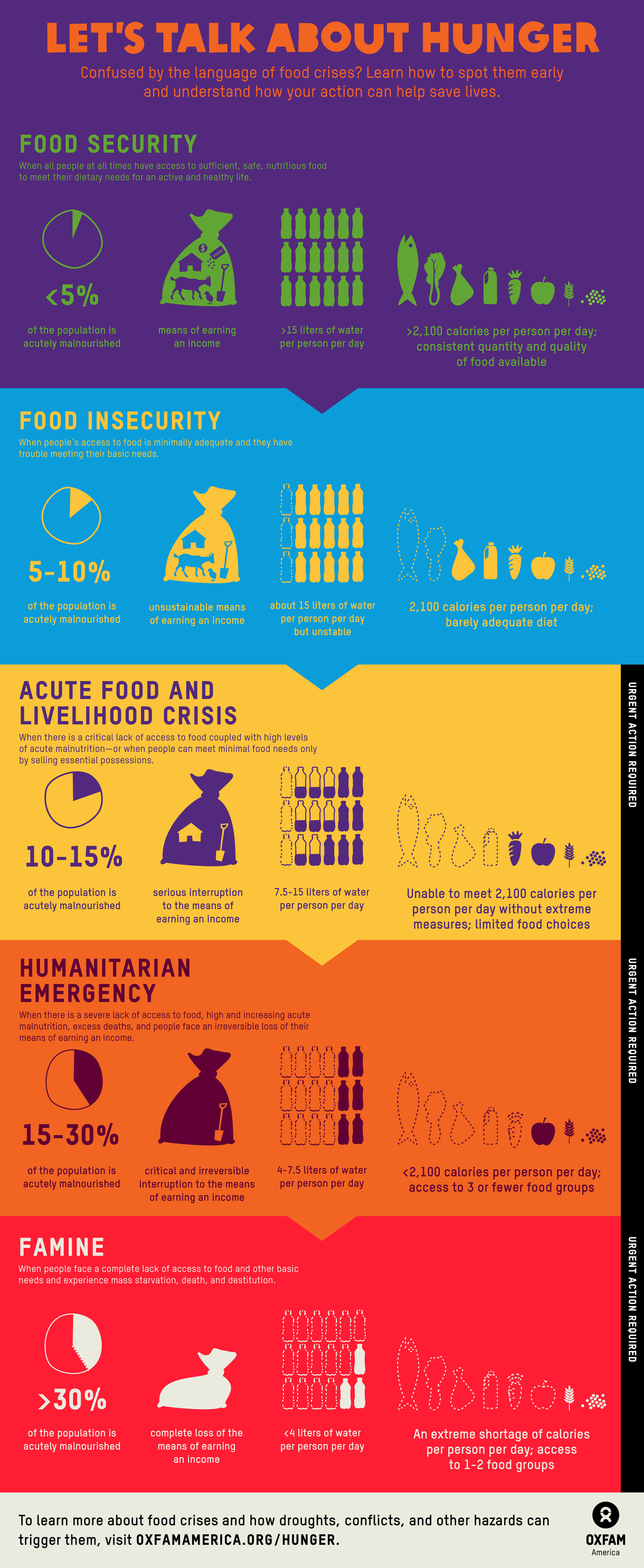 Infographic Food Security To Famine Oxfam America