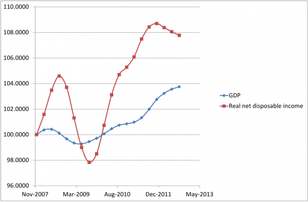 Real net national disposable income per capita, and real GDP per capita.  Dec 2007 = 100