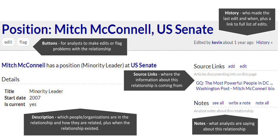 Relationship between Mitch McConnell and US Senate