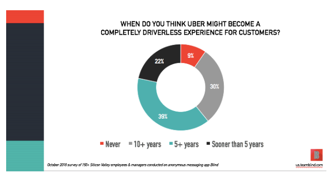 "Pando: Ouch: 73% of techies perceive Uber's culture as ""bad/very bad"
