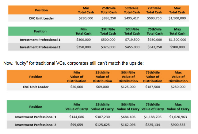 Pando: Show me the money! Corporate VCs now make competitive