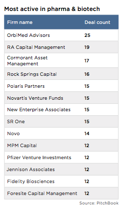 Pando: What do 500Startups and Sequoia Capital have in common?