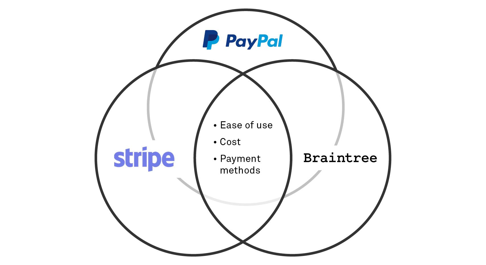 Paypal vs Stripe vs Braintree