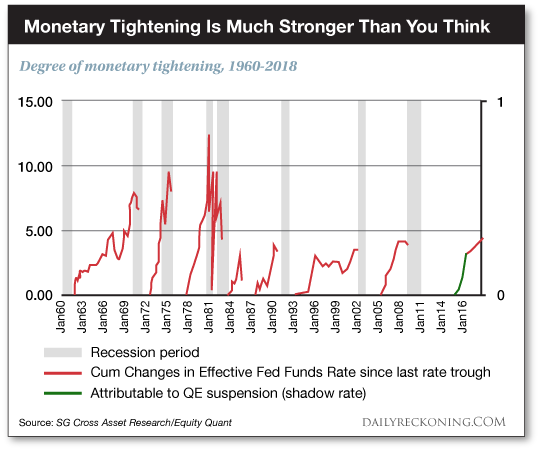 Monetary Tightening Is Much Strong Than You Think