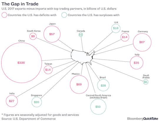 The Gap https://s3.amazonaws.com/paradigmpress-uploads/wp-content/uploads/2019/05/chart_the-gap-in-trade.pnin Trade - Chart