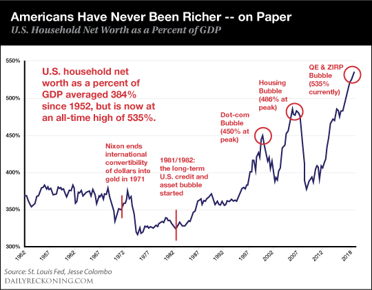 Richer on Paper Chart