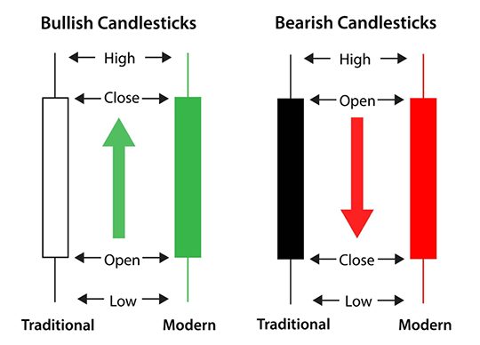Bullish and Bearish Markets