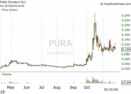 PURA CHART