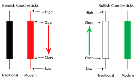 Bullish and Bearish Candlesticks