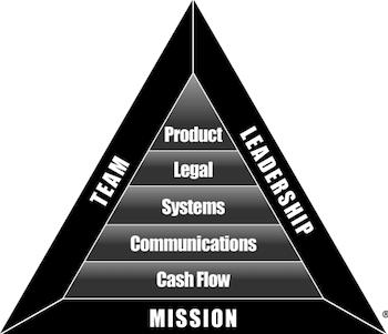 Bi-Triangle
