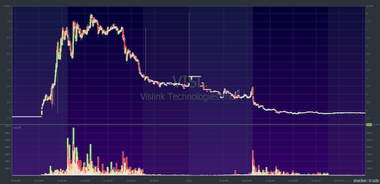 VSL chart