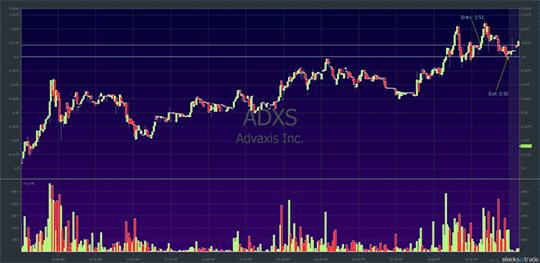 ADXS CHART