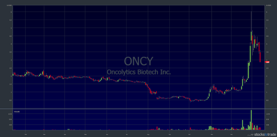 10 Penny Stocks To You Should Have On Your Watchlist