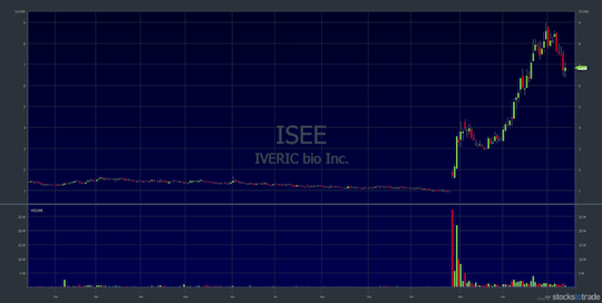 TSE Graph