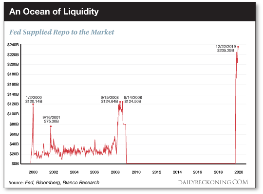 An Ocean of Liquidity
