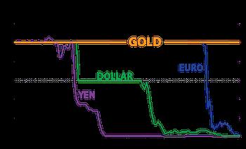 Gold vs Fake Money graph