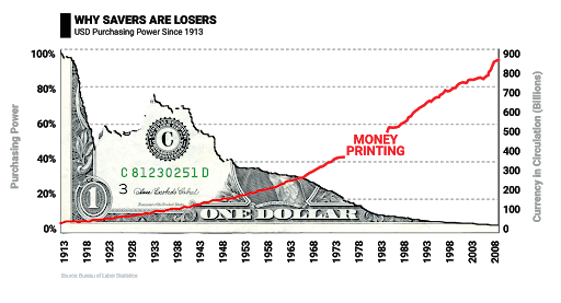 USD Purchasing Power since 1913 graph