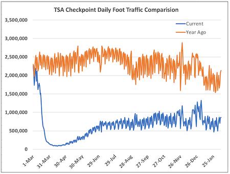 TSA Checkpoint data