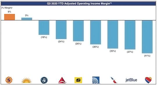 Adjusted Operating Income Margin