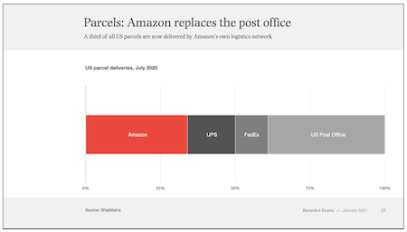 Amazon replaces the post office