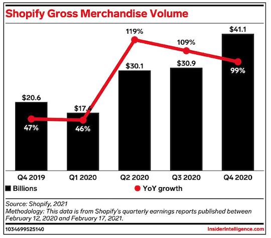 Shopify gross merchandise volume