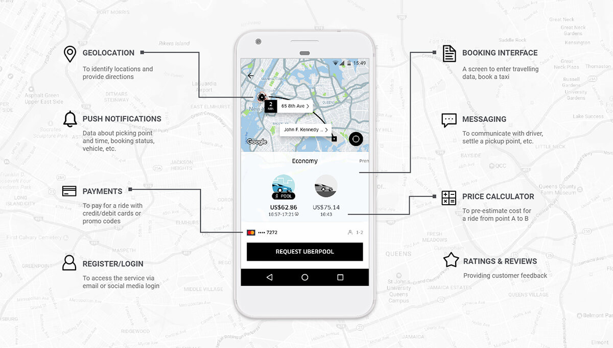 how-much-does-it-cost-to-build-an-app-like-Uber-features-parangat