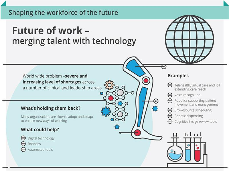 Infographic on Smart Healthcare Key Trend by Deloitte