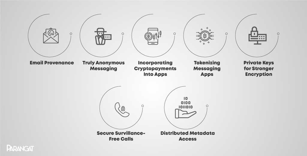 blockchain for messaging