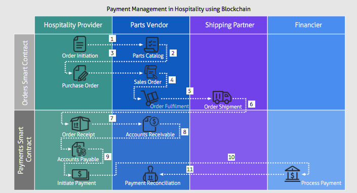 Payment Management in Hospitality using Blockchain